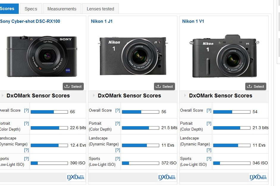 DxOmark tests the RX100 (beats all Nikon 1 cameras!)